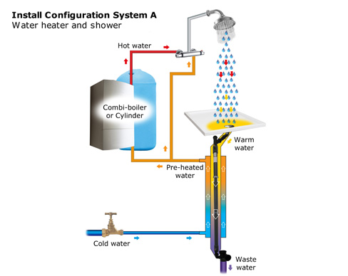 Waste Water Heat Recovery Systems Data Sheet Solution